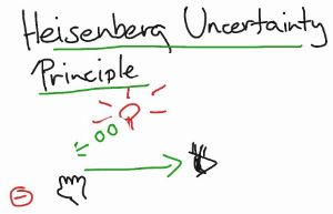 HeisenbergPrinciple
